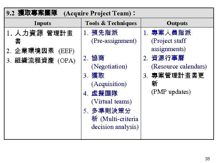 9. 2 獲取專案團隊 (Acquire Project Team): Inputs 1. 人力資源 管理計畫 書 2. 企業環境因素 (EEF)