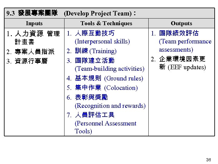 9. 3 發展專案團隊 (Develop Project Team): Inputs Tools & Techniques Outputs 1. 人力資源 管理