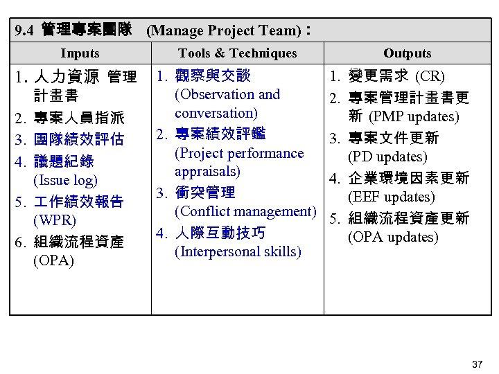 9. 4 管理專案團隊 (Manage Project Team): Inputs 1. 人力資源 管理 2. 3. 4. 5.