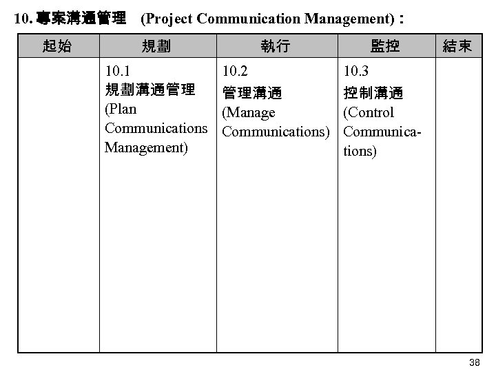 10. 專案溝通管理 (Project Communication Management): 起始   規劃 10. 1 規劃溝通管理 (Plan Communications Management)