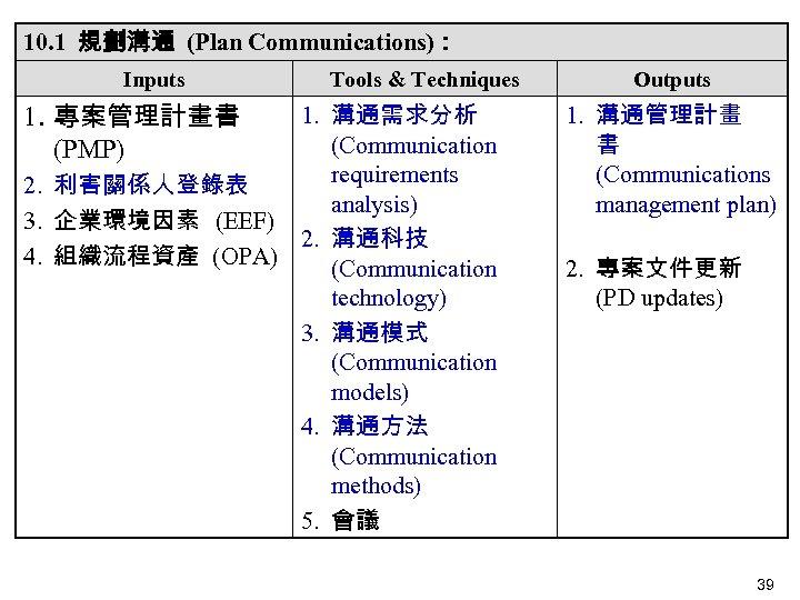 10. 1 規劃溝通 (Plan Communications): Inputs 1. 專案管理計畫書 (PMP) Tools & Techniques 1. 溝通需求分析