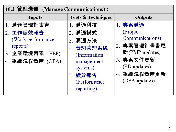 10. 2 管理溝通 (Manage Communications): Inputs 1. 溝通管理計畫書 2. 作績效報告 (Work performance reports) 3.