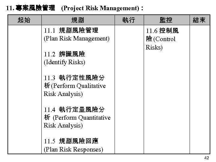 11. 專案風險管理 (Project Risk Management): 起始   規劃 11. 1 規劃風險管理 (Plan Risk Management)