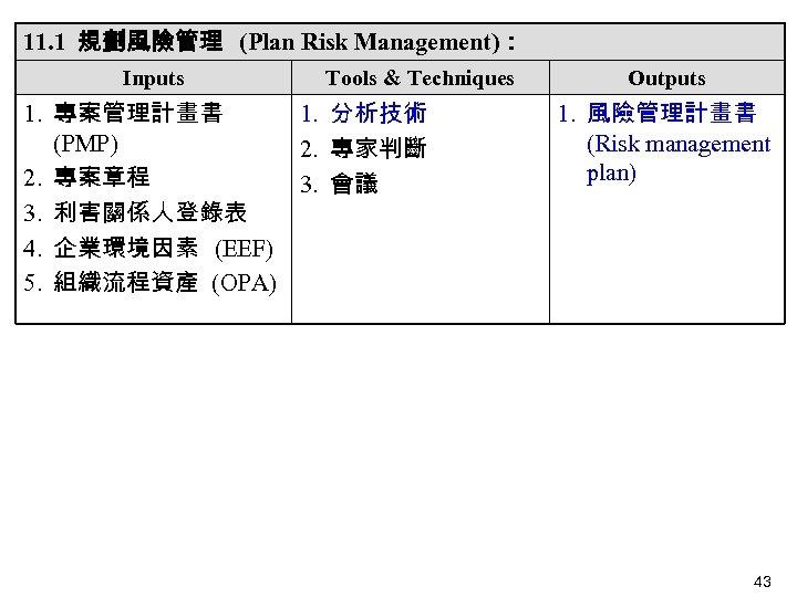 11. 1 規劃風險管理 (Plan Risk Management): Inputs Tools & Techniques 1. 專案管理計畫書 1. 分析技術
