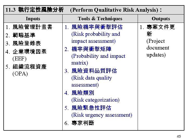 11. 3 執行定性風險分析 Inputs 風險管理計畫書 範疇基準 風險登錄表 企業環境因素 (EEF) 5. 組織流程資產 (OPA) 1. 2.