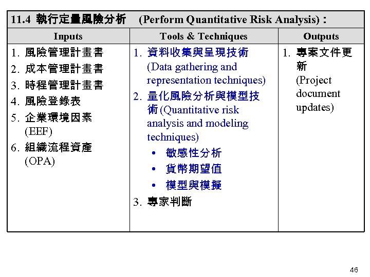 11. 4 執行定量風險分析 Inputs 風險管理計畫書 成本管理計畫書 時程管理計畫書 風險登錄表 企業環境因素 (EEF) 6. 組織流程資產 (OPA) 1.
