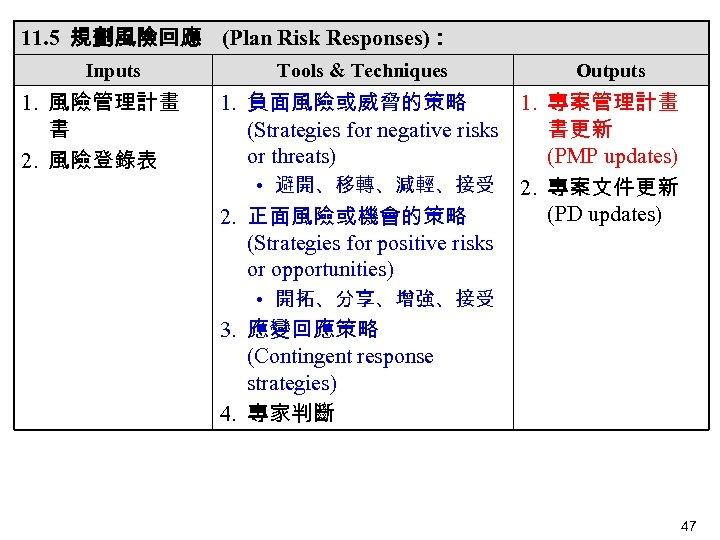 11. 5 規劃風險回應 (Plan Risk Responses): Inputs 1. 風險管理計畫 書 2. 風險登錄表 Tools &
