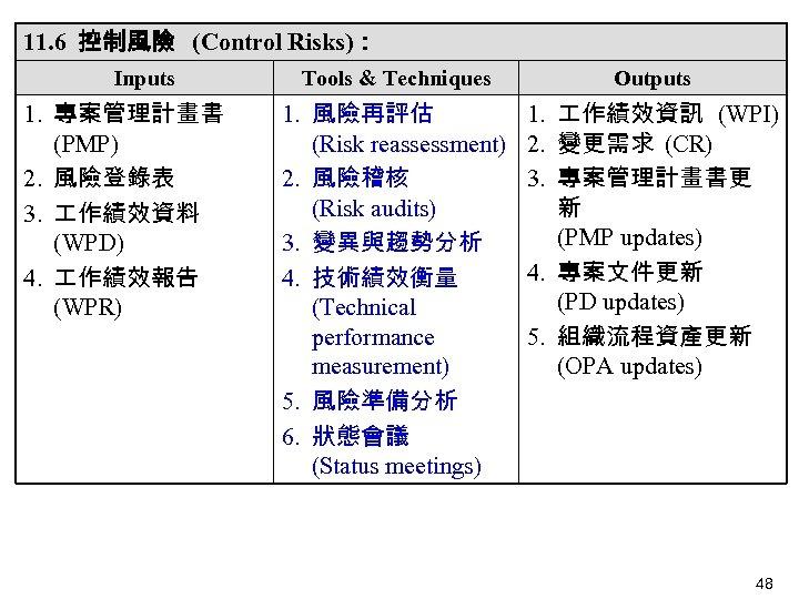 11. 6 控制風險 (Control Risks): Inputs 1. 專案管理計畫書 (PMP) 2. 風險登錄表 3. 作績效資料 (WPD)