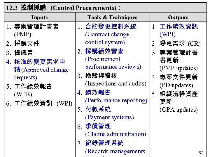 12. 3 控制採購 (Control Procurements): Inputs Tools & Techniques Outputs 1. 專案管理計畫書 (PMP) 2.