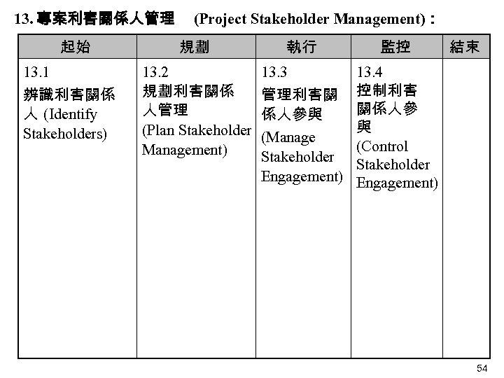 13. 專案利害關係人管理 起始 13. 1 辨識利害關係 人 (Identify Stakeholders)  (Project Stakeholder Management): 規劃 執行