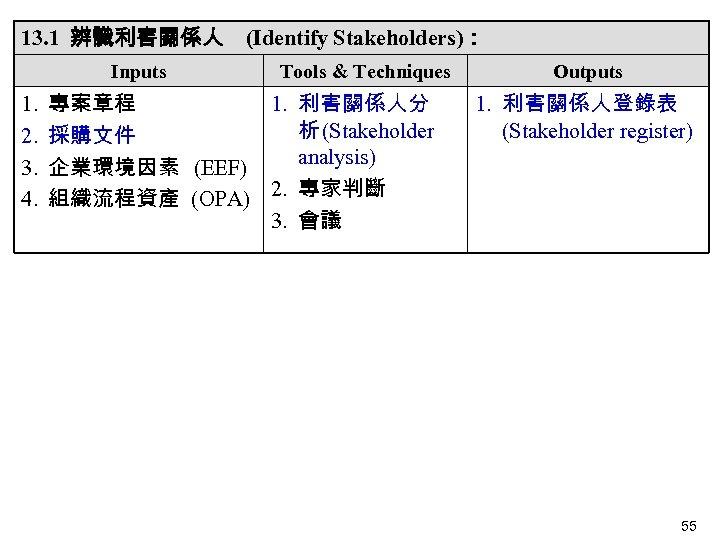13. 1 辨識利害關係人 (Identify Stakeholders): Inputs 1. 2. 3. 4. Tools & Techniques 專案章程