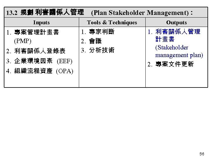 13. 2 規劃 利害關係人管理 Inputs 1. 專案管理計畫書 (PMP) 2. 利害關係人登錄表  3. 企業環境因素 (EEF) 4.