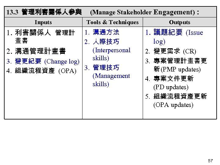 13. 3 管理利害關係人參與 Inputs 1. 利害關係人 管理計 (Manage Stakeholder Engagement): Tools & Techniques 1.