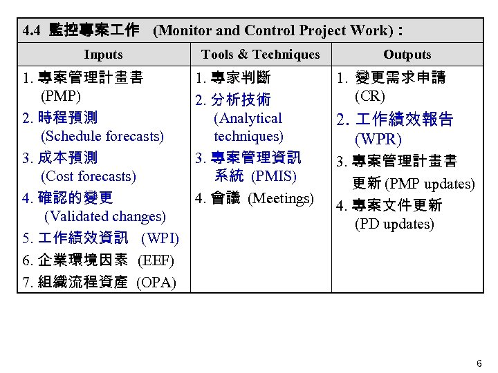 4. 4 監控專案 作 (Monitor and Control Project Work): Inputs 1. 專案管理計畫書 (PMP) 2.