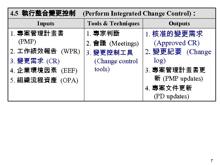 4. 5 執行整合變更控制 Inputs (Perform Integrated Change Control): Tools & Techniques Outputs 1. 專案管理計畫書