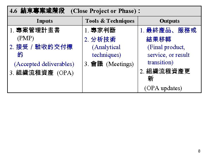 4. 6 結束專案或階段 (Close Project or Phase): Inputs Tools & Techniques Outputs 1. 專案管理計畫書