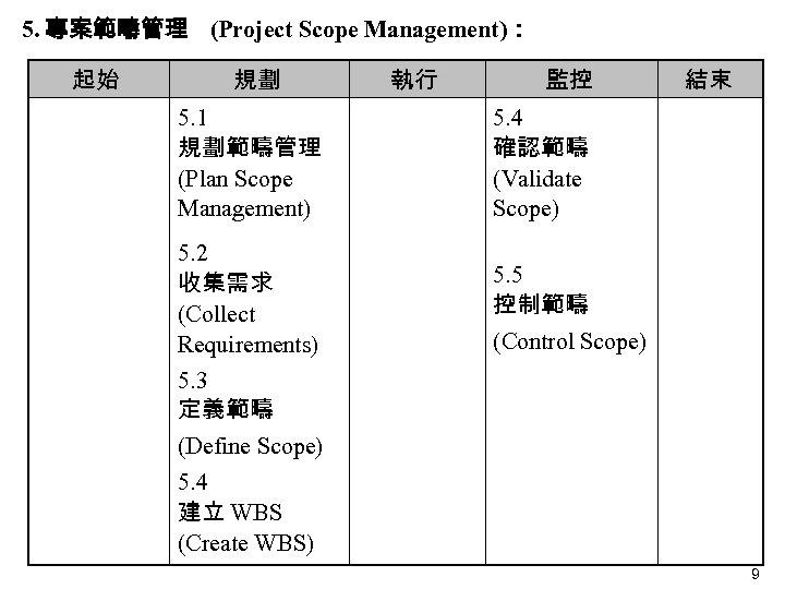 5. 專案範疇管理 (Project Scope Management): 起始 規劃 5. 1 規劃範疇管理 (Plan Scope Management) 5.