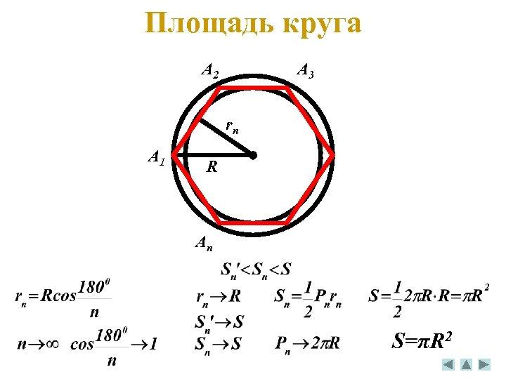 Площадь круга A 2 A 3 rn A 1 R An S=πR 2