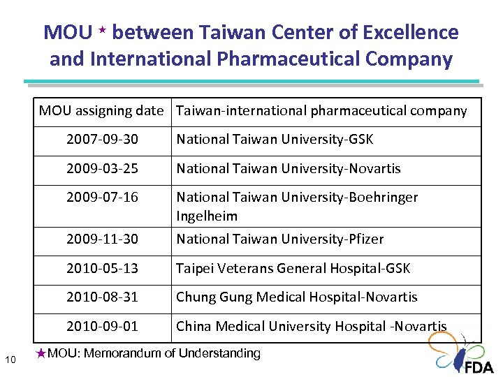 MOU ★ between Taiwan Center of Excellence and International Pharmaceutical Company MOU assigning date