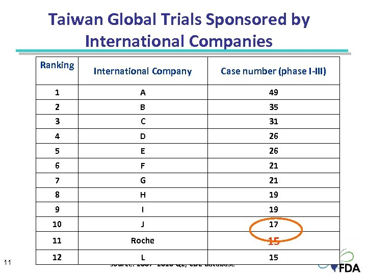 Taiwan Global Trials Sponsored by International Companies Ranking   Case number (phase I-III) 1