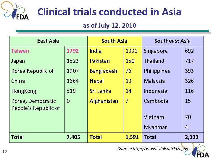 Clinical trials conducted in Asia as of July 12, 2010 East Asia Southeast Asia