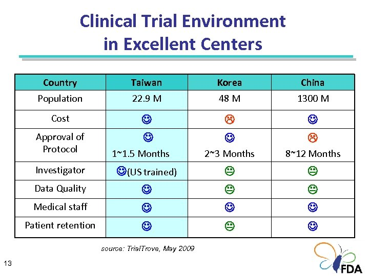 Clinical Trial Environment in Excellent Centers Country Taiwan Korea China Population 22. 9 M