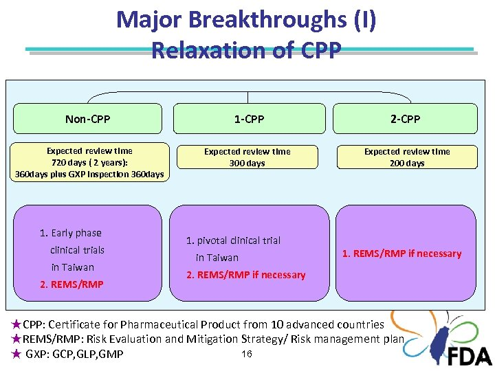 Major Breakthroughs (I) Relaxation of CPP Non-CPP 1 -CPP 2 -CPP Expected review time