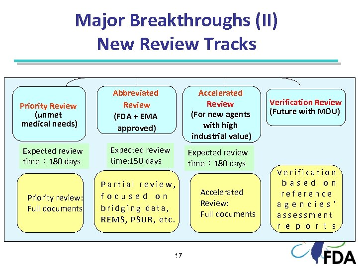 Major Breakthroughs (II) New Review Tracks Priority Review (unmet medical needs) Abbreviated Review (FDA