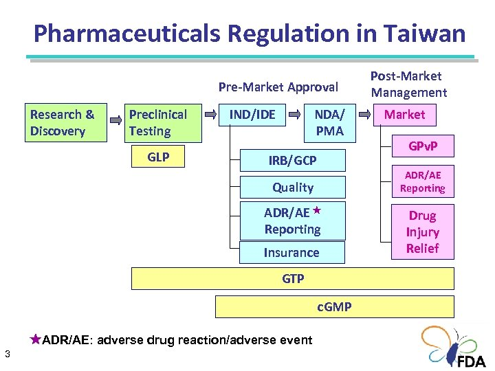 Pharmaceuticals Regulation in Taiwan Pre-Market Approval Research & Discovery Preclinical Testing IND/IDE GLP NDA/