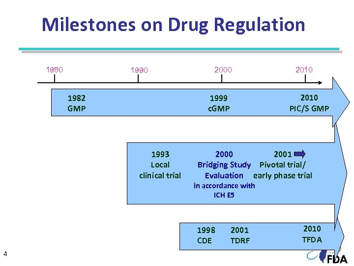 Milestones on Drug Regulation 1980 1990 1982 GMP 2000 2001 Bridging Study Pivotal trial/