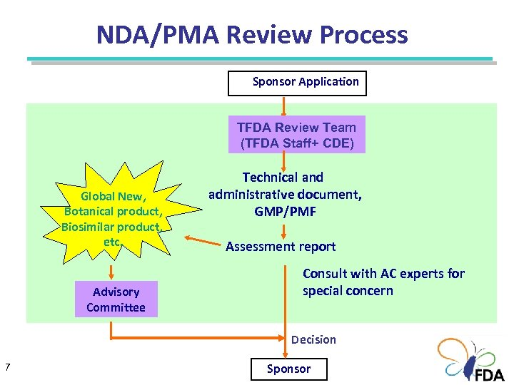 NDA/PMA Review Process Sponsor Application TFDA Review Team (TFDA Staff+ CDE) Global New, Botanical