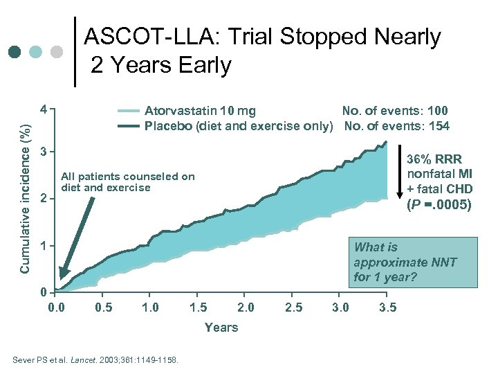 ASCOT-LLA: Trial Stopped Nearly 2 Years Early Cumulative incidence (%) 4 Atorvastatin 10 mg
