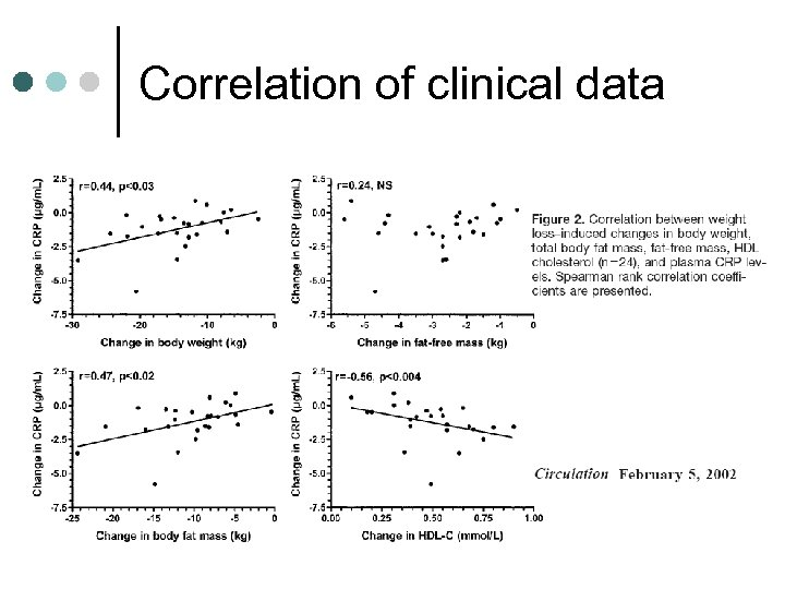 Correlation of clinical data