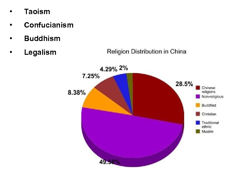 • Taoism • Confucianism • Buddhism • Legalism