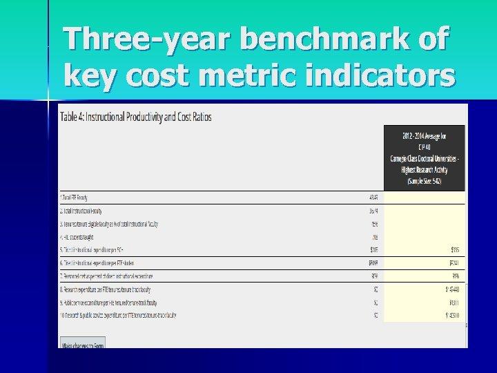 Three-year benchmark of key cost metric indicators