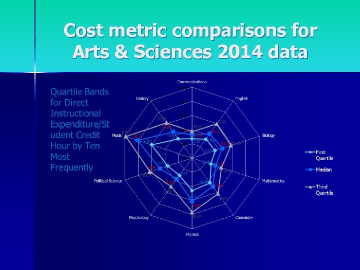 Cost metric comparisons for Arts & Sciences 2014 data