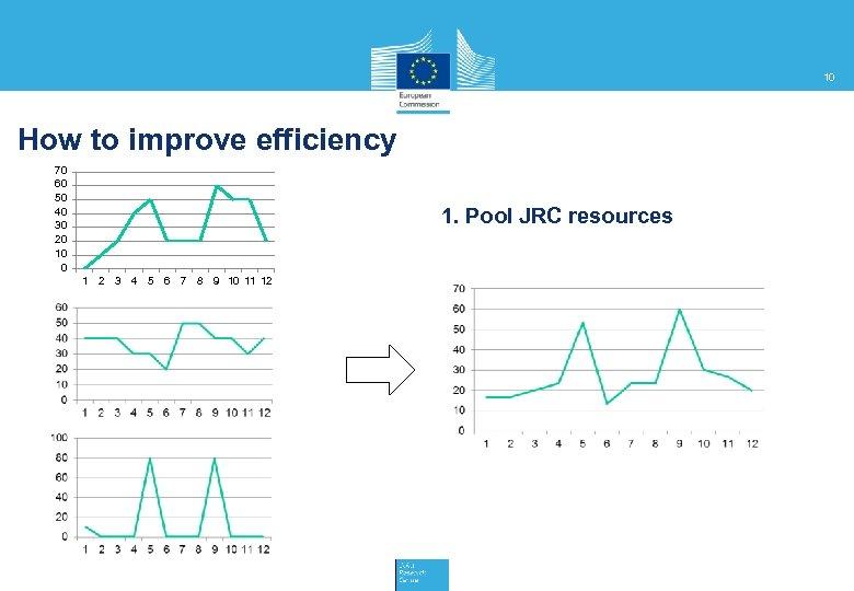 10 How to improve efficiency 70 60 50 40 30 20 10 0 1.
