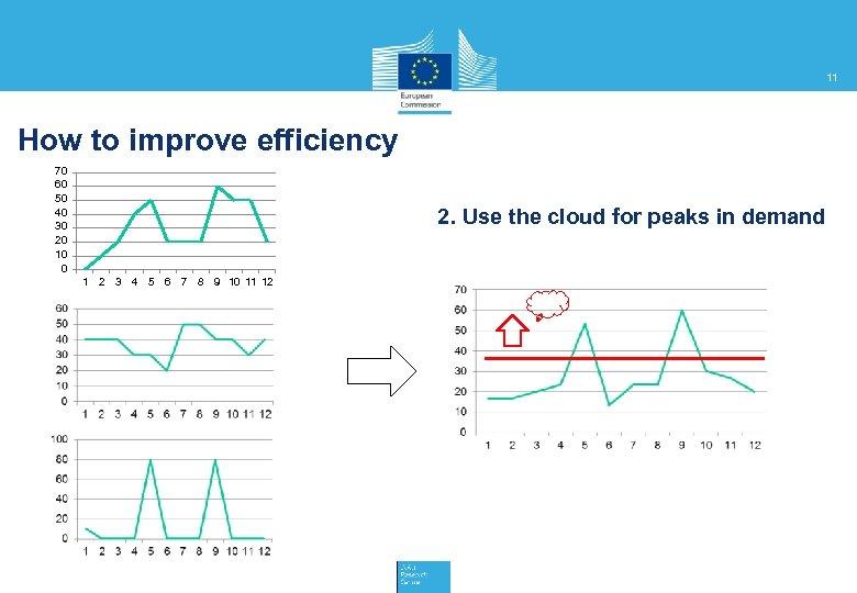 11 How to improve efficiency 70 60 50 40 30 20 10 0 2.