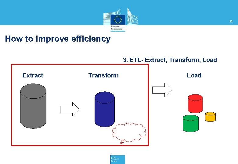 12 How to improve efficiency 3. ETL- Extract, Transform, Load Extract Transform Load
