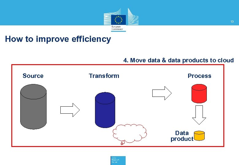 13 How to improve efficiency 4. Move data & data products to cloud Source