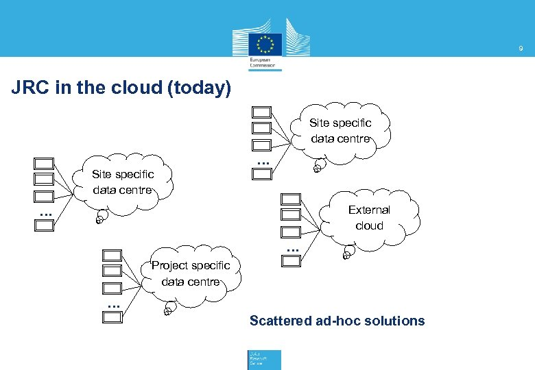 9 JRC in the cloud (today) Site specific data centre … External cloud …