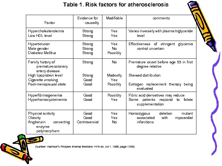 Table 1. Risk factors for atherosclerosis Evidence for causality Modifiable comments Hypercholesterolemia Low HDL