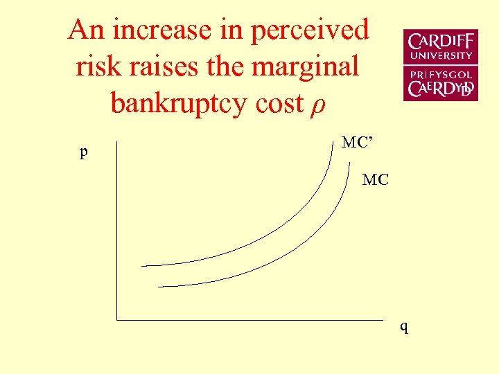 An increase in perceived risk raises the marginal bankruptcy cost ρ p MC' MC