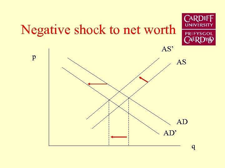 Negative shock to net worth p AS' AS AD AD' q
