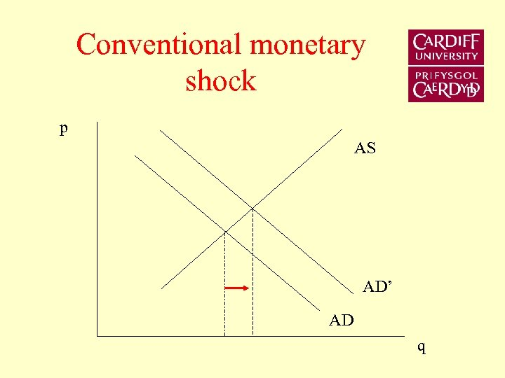Conventional monetary shock p AS AD' AD q