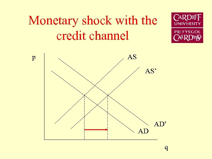 Monetary shock with the credit channel p AS AS' AD AD' q