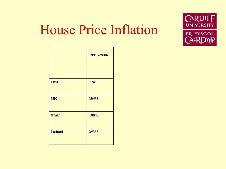 House Price Inflation 1997 – 2006 USA 124% UK 194% Spain 180% Ireland 253%