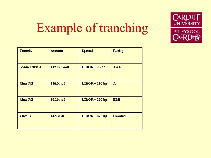 Example of tranching Tranche Amount Spread Rating Senior Class A £ 123. 75 mill