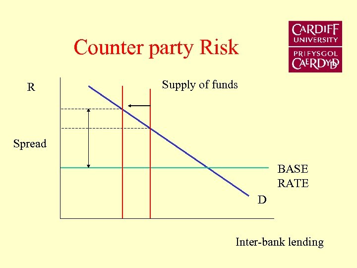 Counter party Risk R Supply of funds Spread BASE RATE D Inter-bank lending