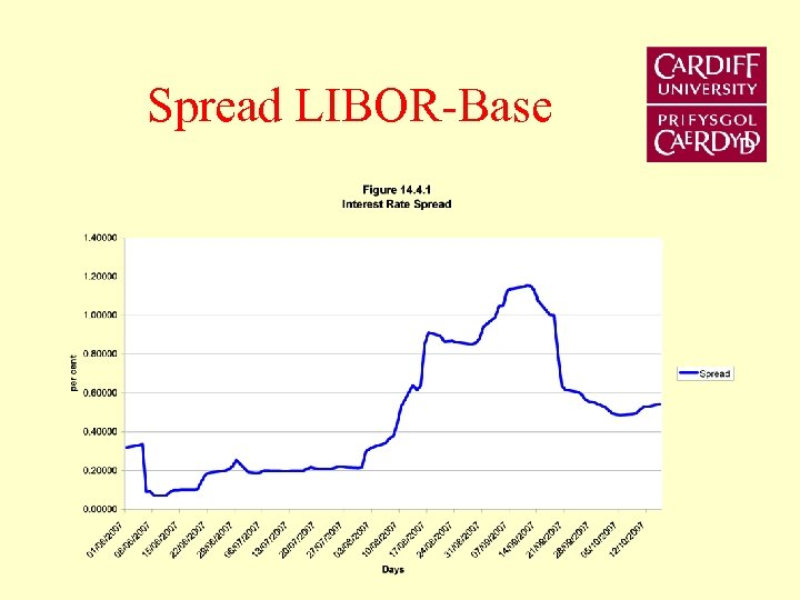 Spread LIBOR-Base